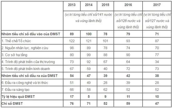 Thứ hạng các tiểu chỉ số đổi mới  sáng tạo của Việt Nam qua các năm 2013, 2014, 2015,  2016 và 2017 (Nguồn: most.gov.vn)
