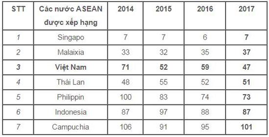 Thứ hạng về chỉ số đổi mới sáng tạo năm trong 4 năm gần đây của các nước ASEAN được xếp hạng (Nguồn: most.gov.vn)