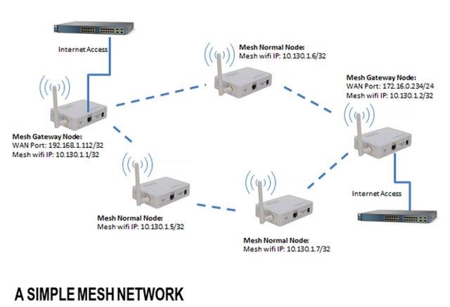 mesh-wifi-la-gi5